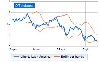 Liberty Global spinge al rialzo