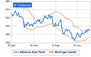 Advance Auto Parts Inc Advance Auto Parts Inc W/I: giornata nera in Borsa