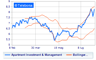 Calo per Apartment Investment And Management