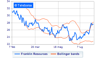 Rally per Franklin Resources
