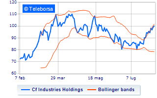 Cf Industries Holdings, crollano le quotazioni