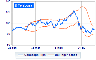 Performance negativa per Conocophillips