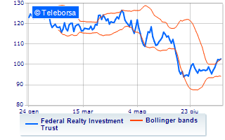 Movimento negativo per Federal Realty Investment Trust