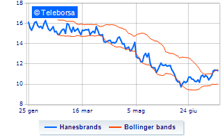 New York: sell-off per Hanesbrands