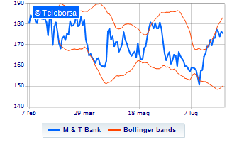 Forte ascesa per M&T Bank