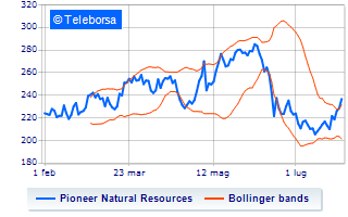 Rally per Pioneer Natural Resources