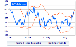 Acquisti a mani basse su Thermo Fisher Scientific