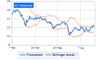 Finecobank in rally, supera quota 9 euro