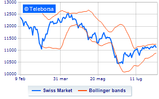 Analisi Tecnica: Swiss Market Index dell'8/08/2017