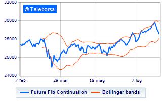 Spread successful forex investors