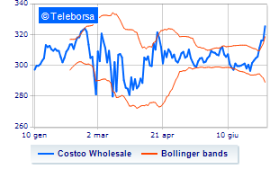 Costco Wholesale, prevale lo scenario rialzista a New York