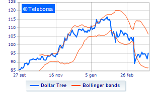 Dollar Tree, è l'ora di acquistare