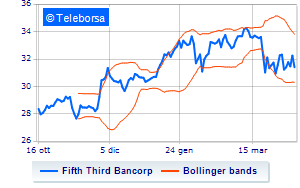 Calo per Fifth Third Bancorp