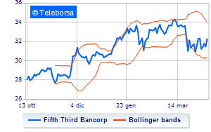 Balza in avanti Fifth Third Bancorp