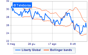 New York: sell-off per Liberty Global