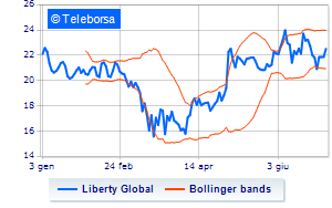 New York: in acquisto Liberty Global