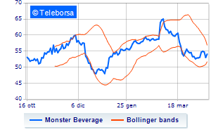 New York: in acquisto Monster Beverage