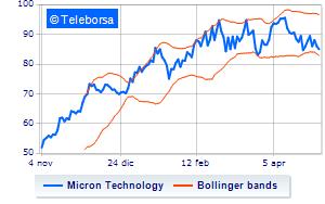 New York: giornata negativa in Borsa per Micron Technology