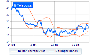New York: violenta contrazione per Nektar Therapeutics