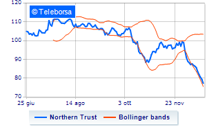New York: sell-off per Northern Trust