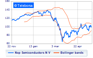 New York: violenta contrazione per Nxp Semiconductors N V