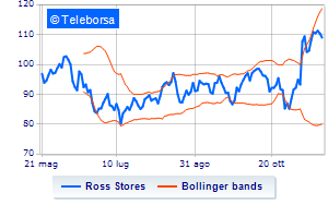 New York: scambi in positivo per Ross Stores