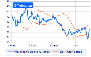 Vola a New York Walgreens Boots Alliance