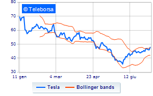 Vola a New York Tesla Motors