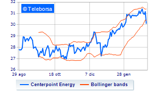 New York: seduta difficile per Centerpoint Energy