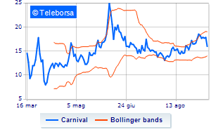 New York: sell-off per Carnival
