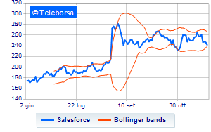 New York: sell-off per Salesforce.Com