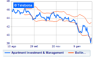 Rally per Apartment Investment And Management