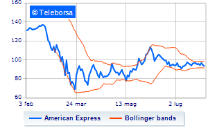 New York: sell-off per American Express