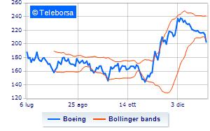 Boeing perde il 4,6% dopo che Bernstein taglia il rating