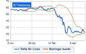 New York: sell-off per Delta Air Lines