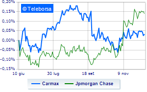 Carmax scivola a Wall Street su un downgrade