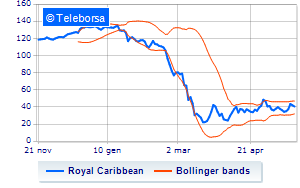 New York: sell-off per Royal Caribbean Cruises