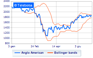 Londra: in rally Anglo American