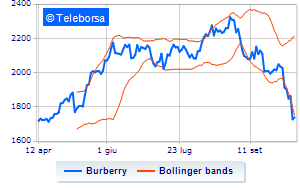 Londra: sell-off per Burberry