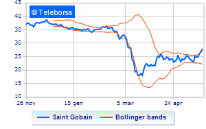 Parigi: Saint Gobain in rally