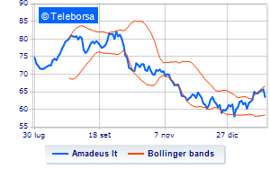 Madrid: sell-off per Amadeus IT