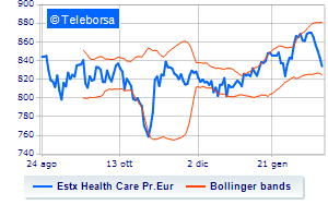 Eurozona: in calo l'EURO STOXX Health Care