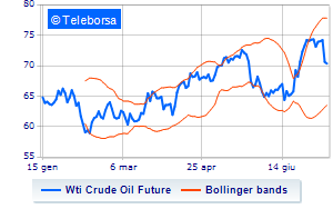 Analisi Tecnica: Light Sweet Crude Oil dell'11/07/2018