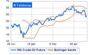 Analisi Tecnica: Light Sweet Crude Oil del 23/05/2019 | Teleborsa it