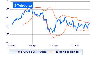 Analisi Tecnica: Light Sweet Crude Oil del 5/09/2019