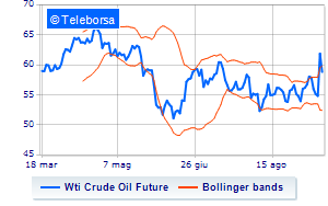 Analisi Tecnica: Light Sweet Crude Oil del 16/09/2019