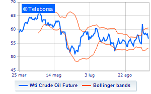Analisi Tecnica: Light Sweet Crude Oil del 23/09/2019