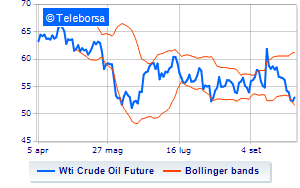 Analisi Tecnica: Light Sweet Crude Oil del 4/10/2019