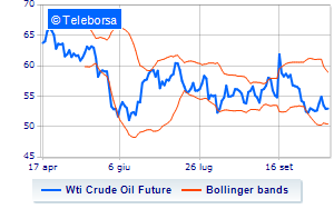 Analisi Tecnica: Light Sweet Crude Oil del 16/10/2019