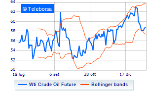Analisi Tecnica: Light Sweet Crude Oil del 17/01/2020